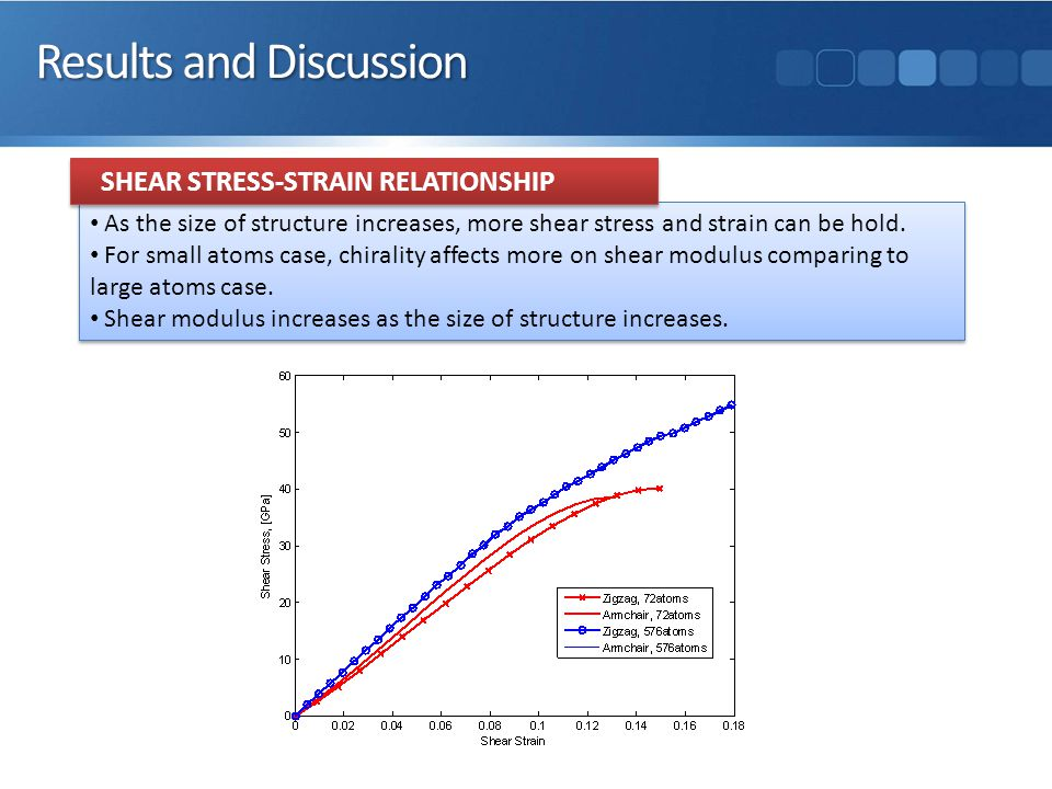 Results and Discussion As the size of structure increases, more shear stress and strain can be hold.
