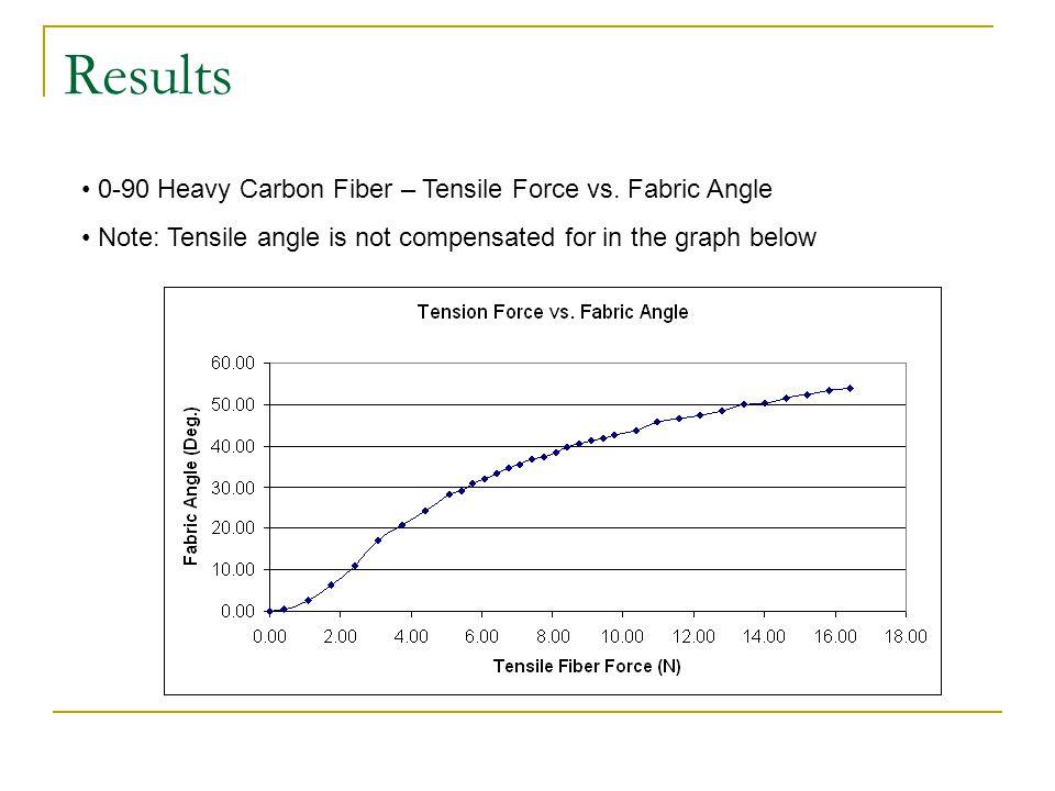 Results 0-90 Heavy Carbon Fiber – Tensile Force vs.