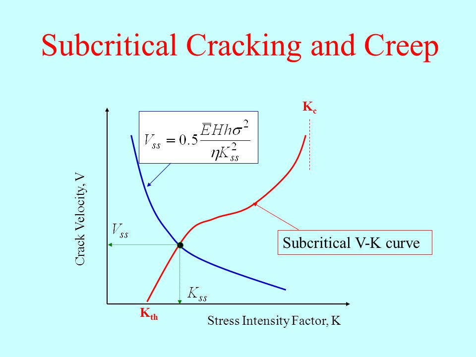 Subcritical Cracking and Creep Stress Intensity Factor, K Crack Velocity, V K th KcKc Subcritical V-K curve
