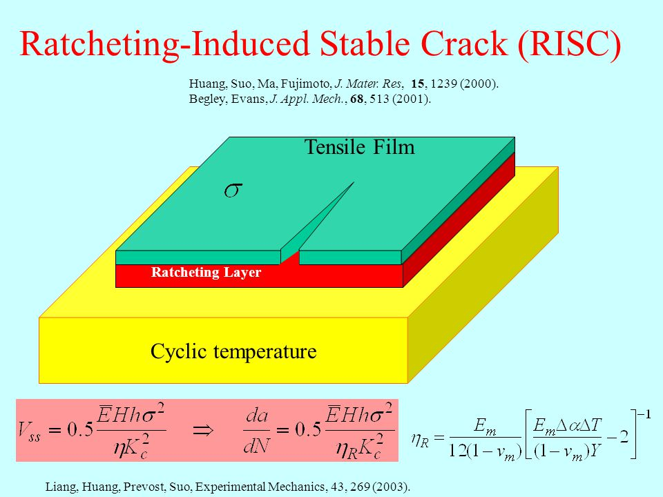 Ratcheting-Induced Stable Crack (RISC) Tensile Film Ratcheting Layer Liang, Huang, Prevost, Suo, Experimental Mechanics, 43, 269 (2003).