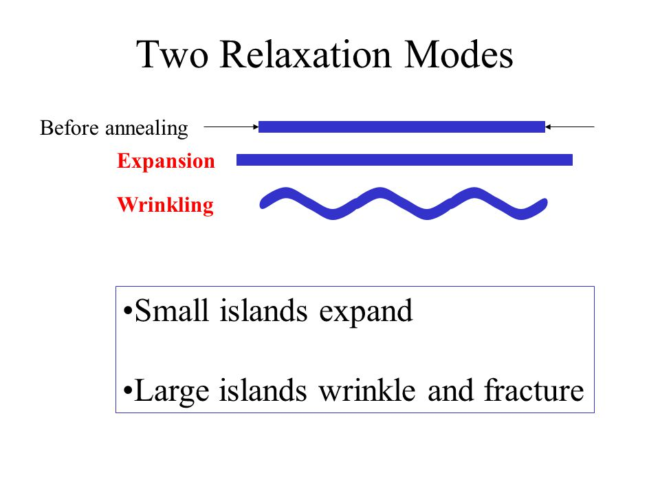 Two Relaxation Modes Small islands expand Large islands wrinkle and fracture Expansion Wrinkling Before annealing