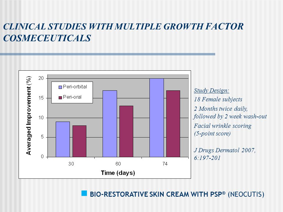 CLINICAL STUDIES WITH MULTIPLE GROWTH FACTOR COSMECEUTICALS BIO-RESTORATIVE SKIN CREAM WITH PSP ® (NEOCUTIS) Study Design: 18 Female subjects 2 Months twice daily, followed by 2 week wash-out Facial wrinkle scoring (5-point score) J Drugs Dermatol 2007, 6:197-201