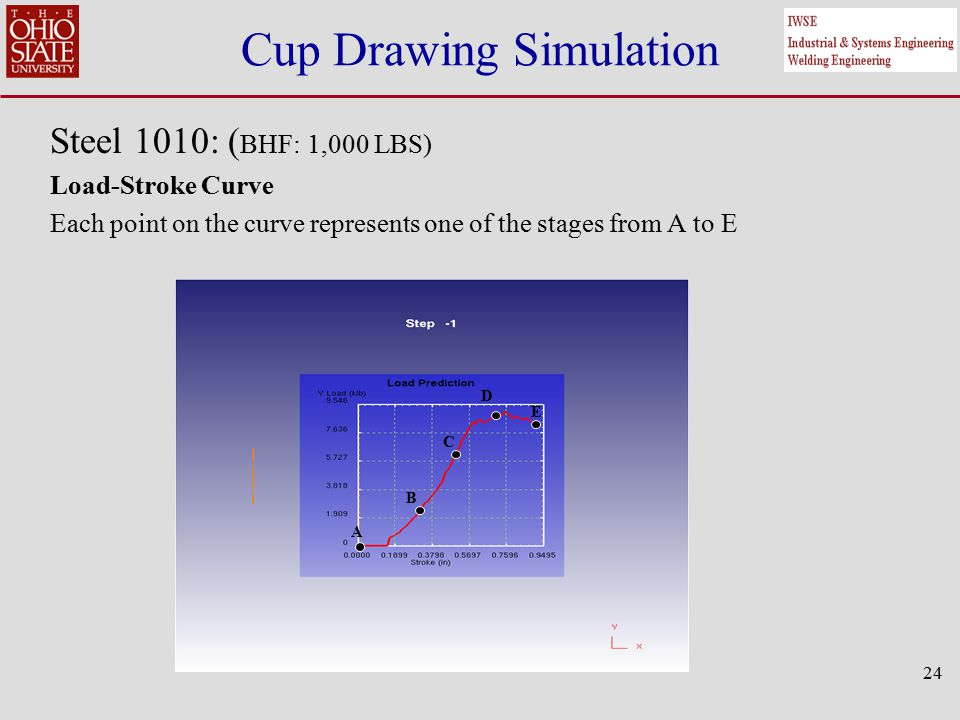 Cup Drawing Simulation Steel 1010: ( BHF: 1,000 LBS) Load-Stroke Curve Each point on the curve represents one of the stages from A to E 24 A B C D E