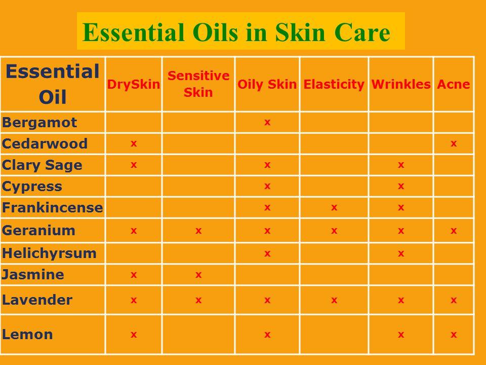 Essential Oil DrySkin Sensitive Skin Oily SkinElasticityWrinklesAcne Bergamot x Cedarwood xx Clary Sage xxx Cypress xx Frankincense xxx Geranium xxxxx