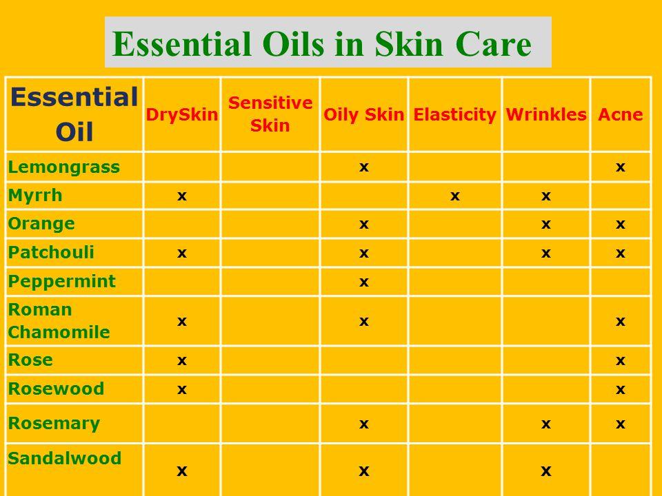 Essential Oil DrySkin Sensitive Skin Oily SkinElasticityWrinklesAcne Lemongrass xx Myrrh xxx Orange xxx Patchouli xxxx Peppermint x Roman Chamomile xx