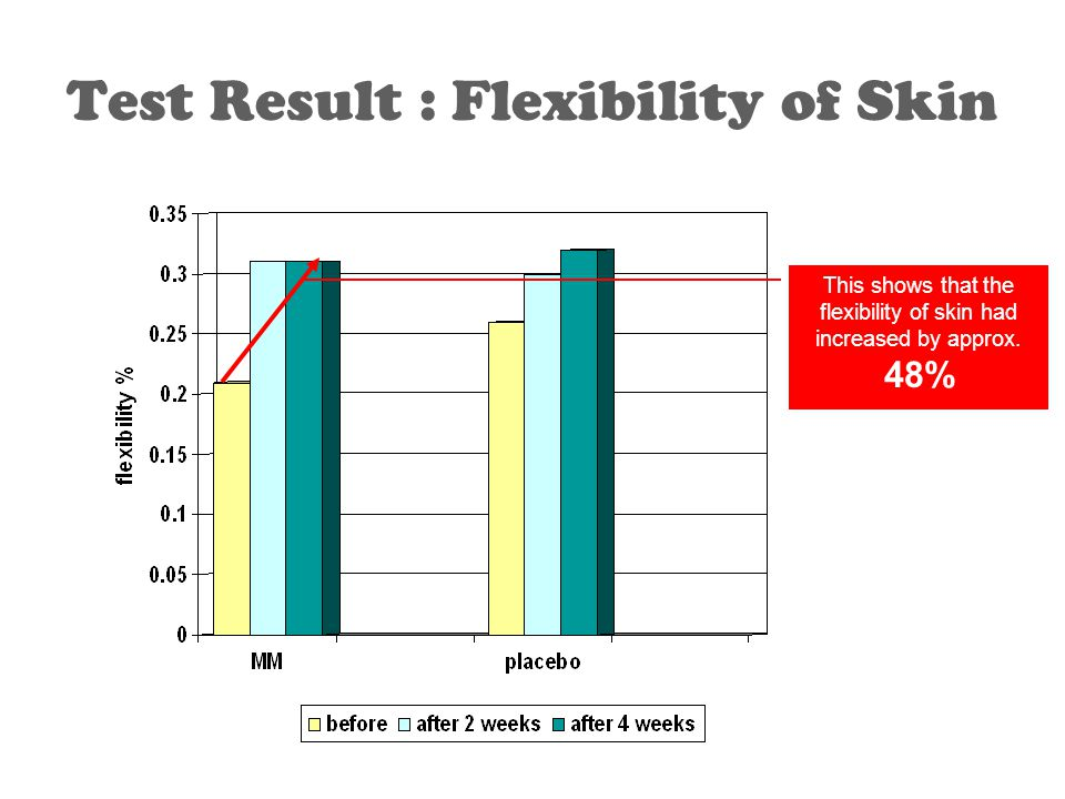 Test Result : Flexibility of Skin This shows that the flexibility of skin had increased by approx.