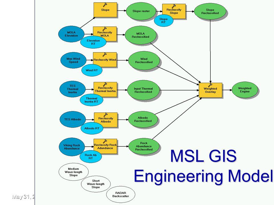 May 31, 2006 MSL Site Selection Workshop, Pasadena CA10 MSL GIS Engineering Model
