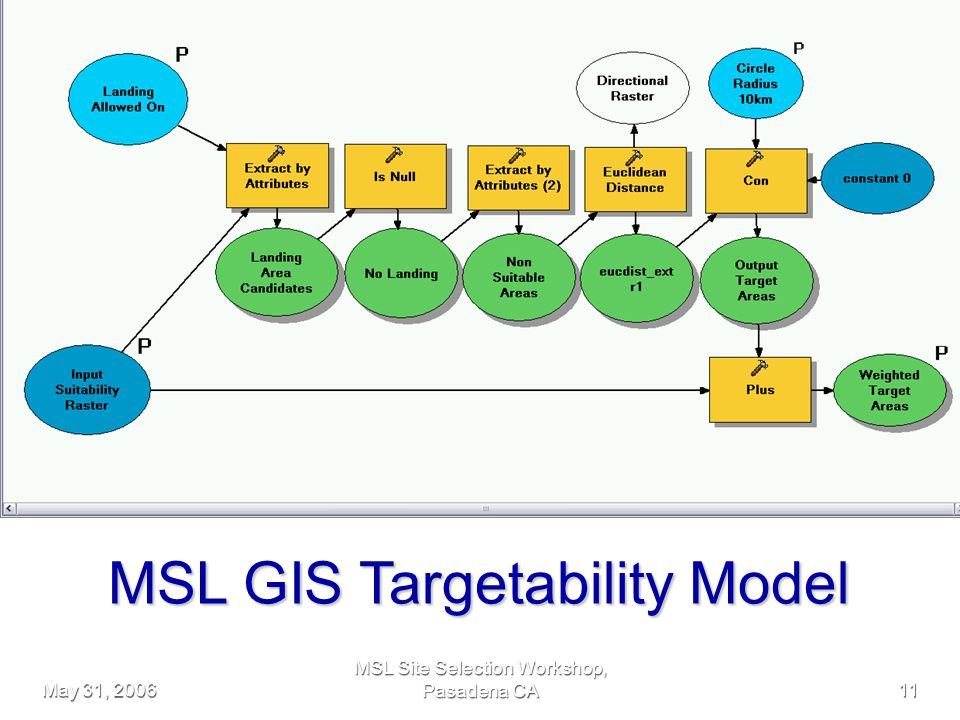 May 31, 2006 MSL Site Selection Workshop, Pasadena CA11 MSL GIS Targetability Model