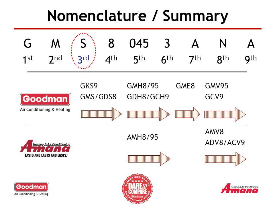 Nomenclature / Summary GMS80453ANA 1 st 2 nd 3 rd 4 th 5 th 6 th 7 th 8 th 9 th GKS9 GMS/GDS8 GMH8/95 GDH8/GCH9 GME8GMV95 GCV9 AMH8/95 AMV8 ADV8/ACV9