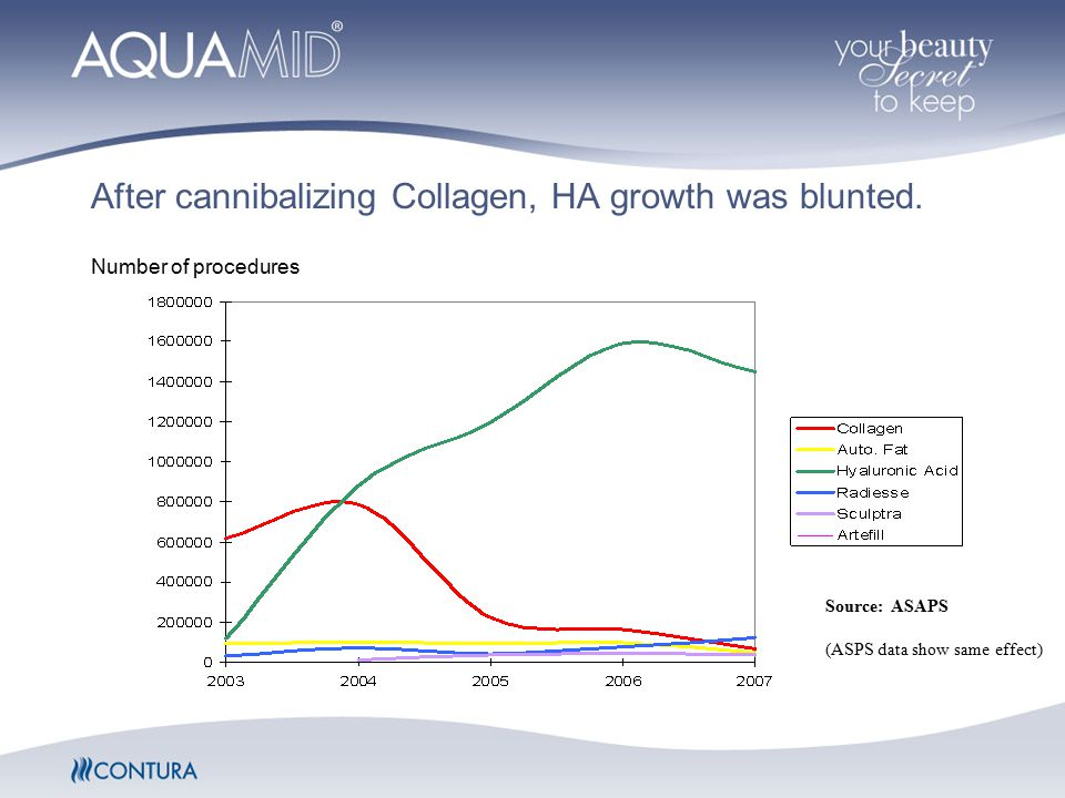 After cannibalizing Collagen, HA growth was blunted.