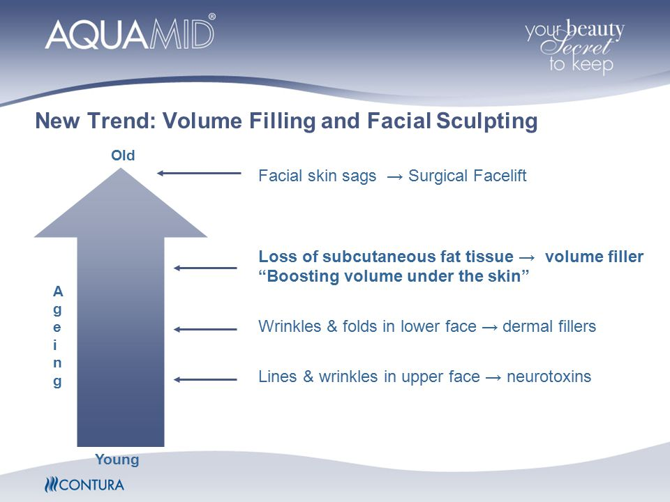 Facial skin sags → Surgical Facelift Loss of subcutaneous fat tissue → volume filler Boosting volume under the skin Wrinkles & folds in lower face → dermal fillers Lines & wrinkles in upper face → neurotoxins AgeingAgeing Young Old New Trend: Volume Filling and Facial Sculpting