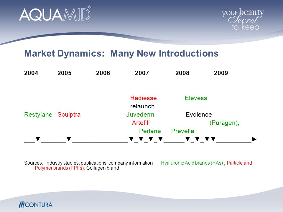Market Dynamics: Many New Introductions 2004 2005 2006 2007 2008 2009 Radiesse Elevess relaunch Restylane Sculptra Juvederm Evolence Artefill (Puragen), Perlane Prevelle ___▼_______▼________________▼_▼_▼_▼______▼_▼_▼▼__________► Sources: industry studies, publications, company information Hyaluronic Acid brands (HAs), Particle and Polymer brands (PPFs), Collagen brand