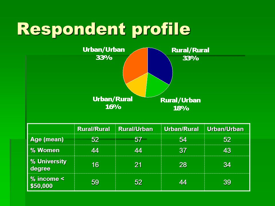 Respondent profile Rural/RuralRural/UrbanUrban/RuralUrban/Urban Age (mean) 52575452 % Women 44443743 % University degree 16212834 % income < $50,000 59524439