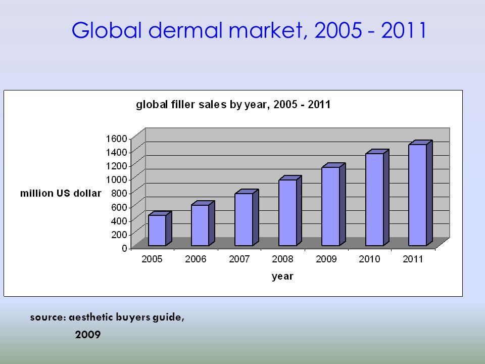 Global dermal market, 2005 - 2011 source: aesthetic buyers guide, 2009