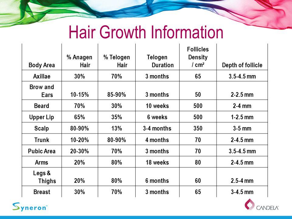 Hair Growth Information Body Area % Anagen Hair % Telogen Hair Telogen Duration Follicles Density / cm²Depth of follicle Axillae30%70%3 months653.5-4.