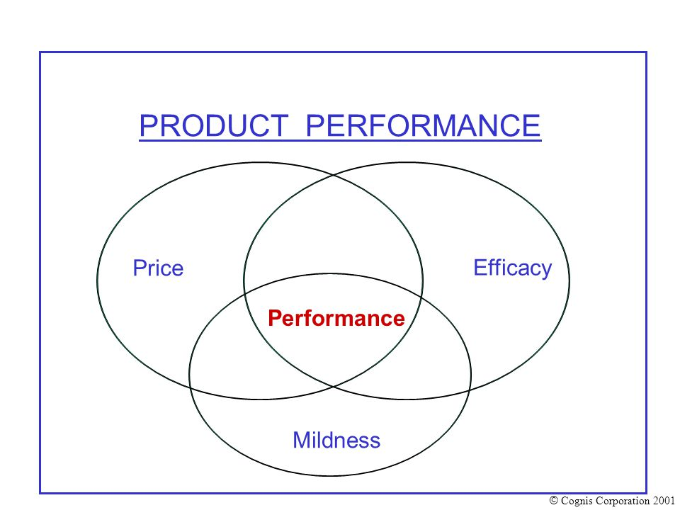 © Cognis Corporation 2001 PRODUCT PERFORMANCE Price Efficacy Mildness Performance