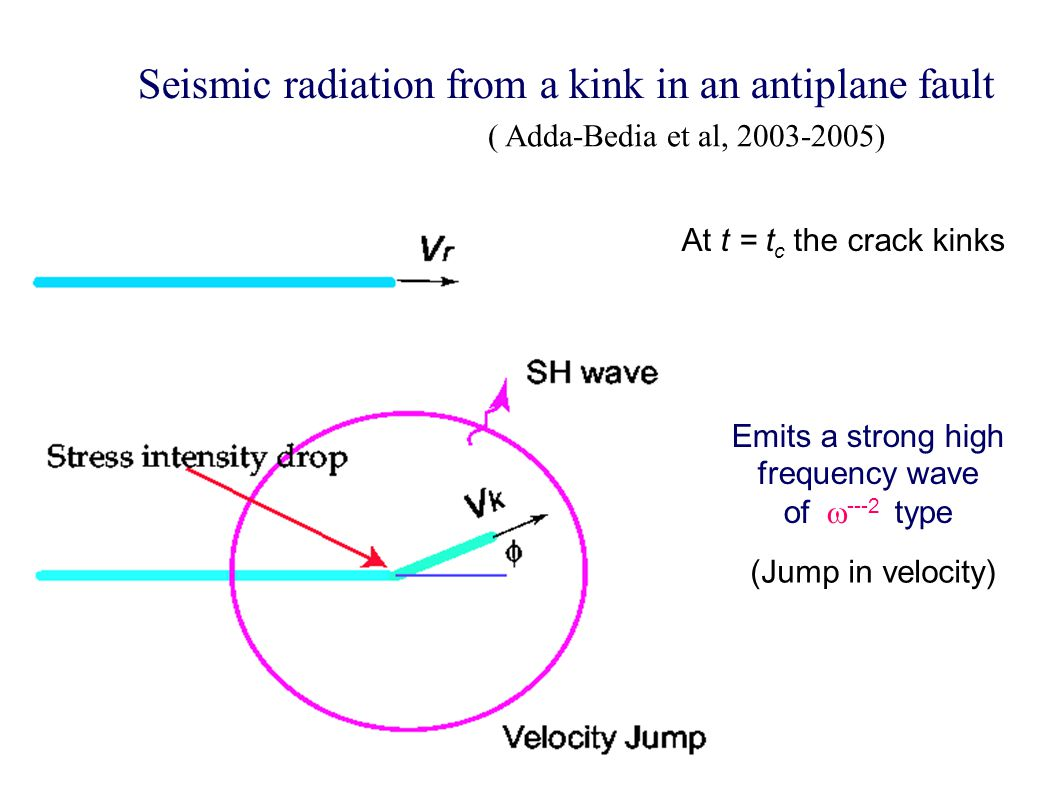 Seismic radiation from a kink in an antiplane fault At t = t c the crack kinks Emits a strong high frequency wave of  ---2 type (Jump in velocity) ( Adda-Bedia et al, 2003-2005)
