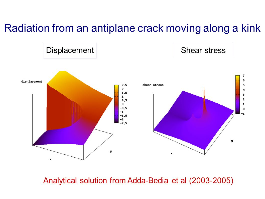 Radiation from an antiplane crack moving along a kink DisplacementShear stress Analytical solution from Adda-Bedia et al (2003-2005)