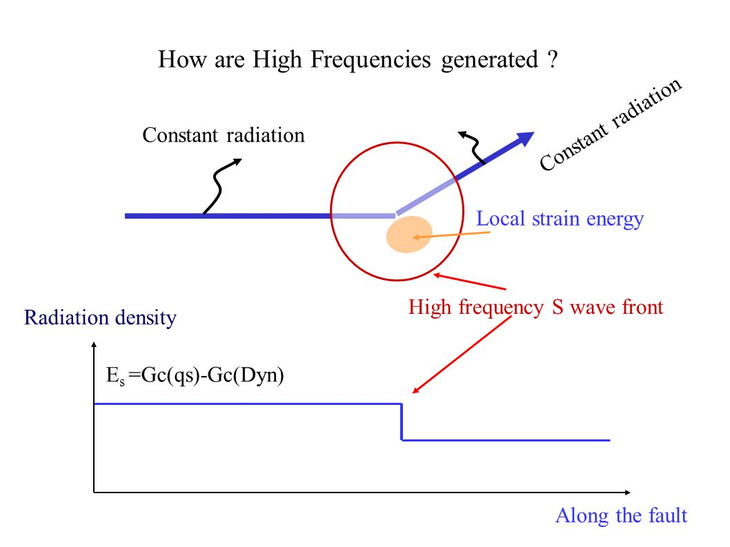 Constant radiation E s =Gc(qs)-Gc(Dyn) Constant radiation How are High Frequencies generated .