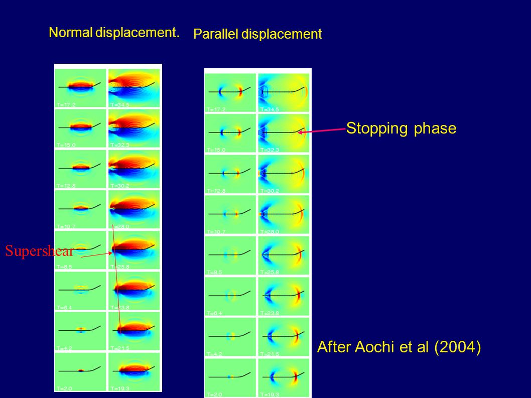 Stopping phase Normal displacement. Parallel displacement Supershear After Aochi et al (2004)