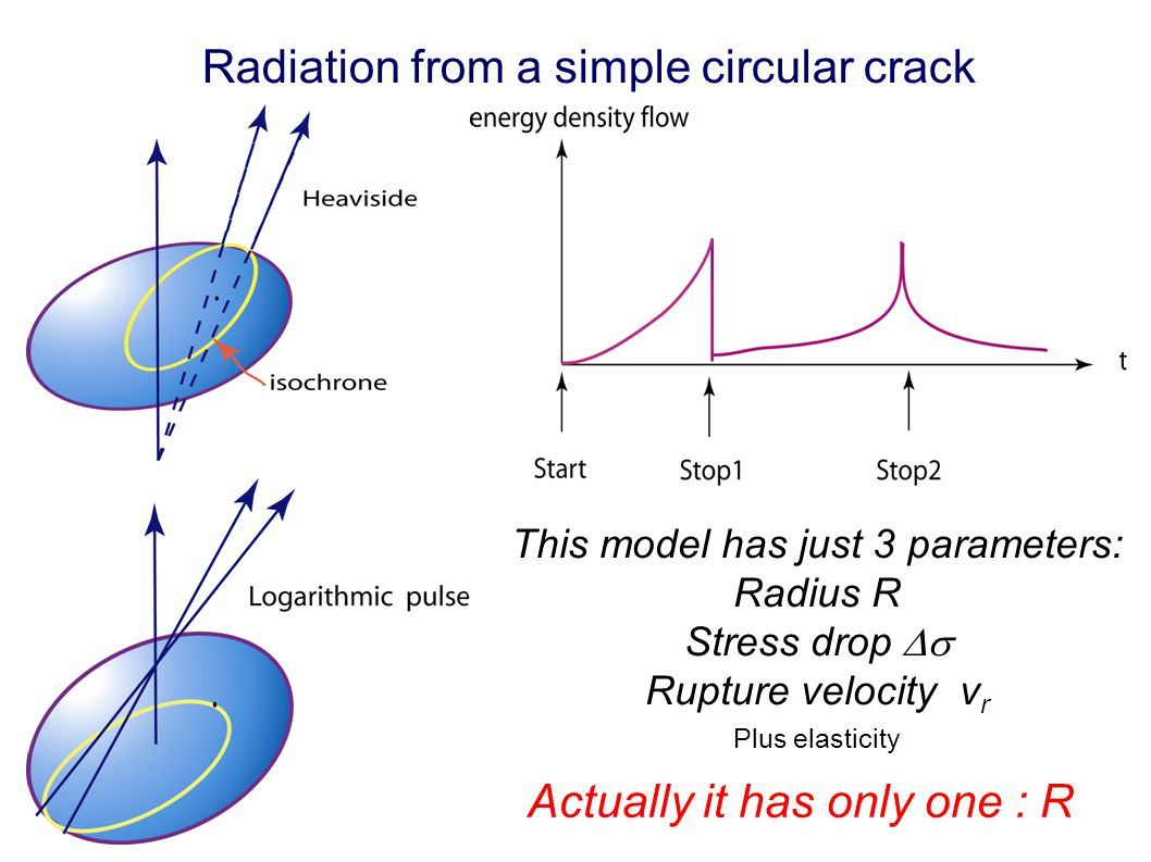 Radiation from a simple circular crack This This model has just 3 parameters: Radius R Stress drop  Rupture velocity v r Plus elasticity Actually it has only one : R