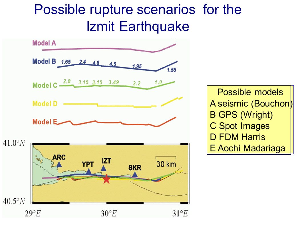 Possible rupture scenarios for the Izmit Earthquake Possible models A seismic (Bouchon) B GPS (Wright) C Spot Images D FDM Harris E Aochi Madariaga