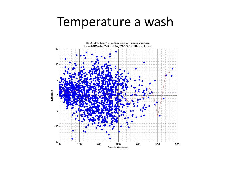 Temperature a wash