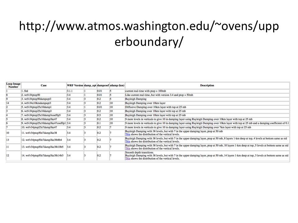 http://www.atmos.washington.edu/~ovens/upp erboundary/