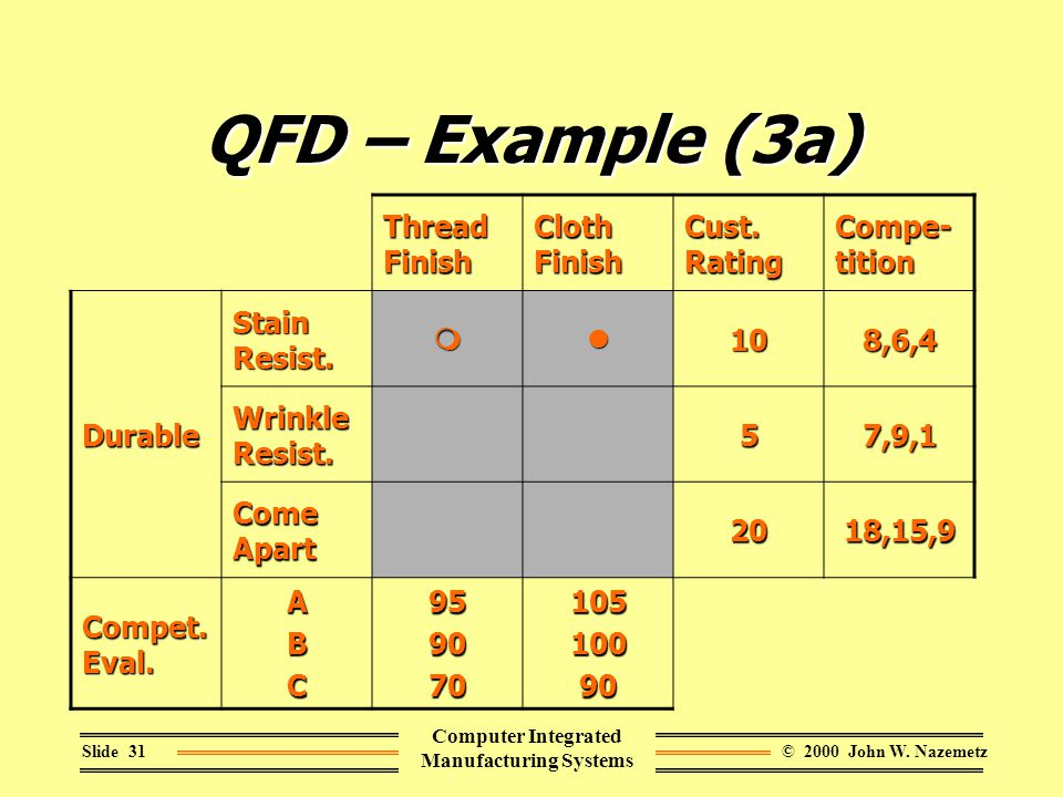 © 2000 John W. NazemetzSlide 31 Computer Integrated Manufacturing Systems QFD – Example (3a) Thread Finish Cloth Finish Cust. Rating Compe- tition Dur