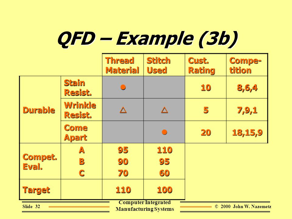 © 2000 John W. NazemetzSlide 32 Computer Integrated Manufacturing Systems QFD – Example (3b) Thread Material Stitch Used Cust. Rating Compe- tition Du
