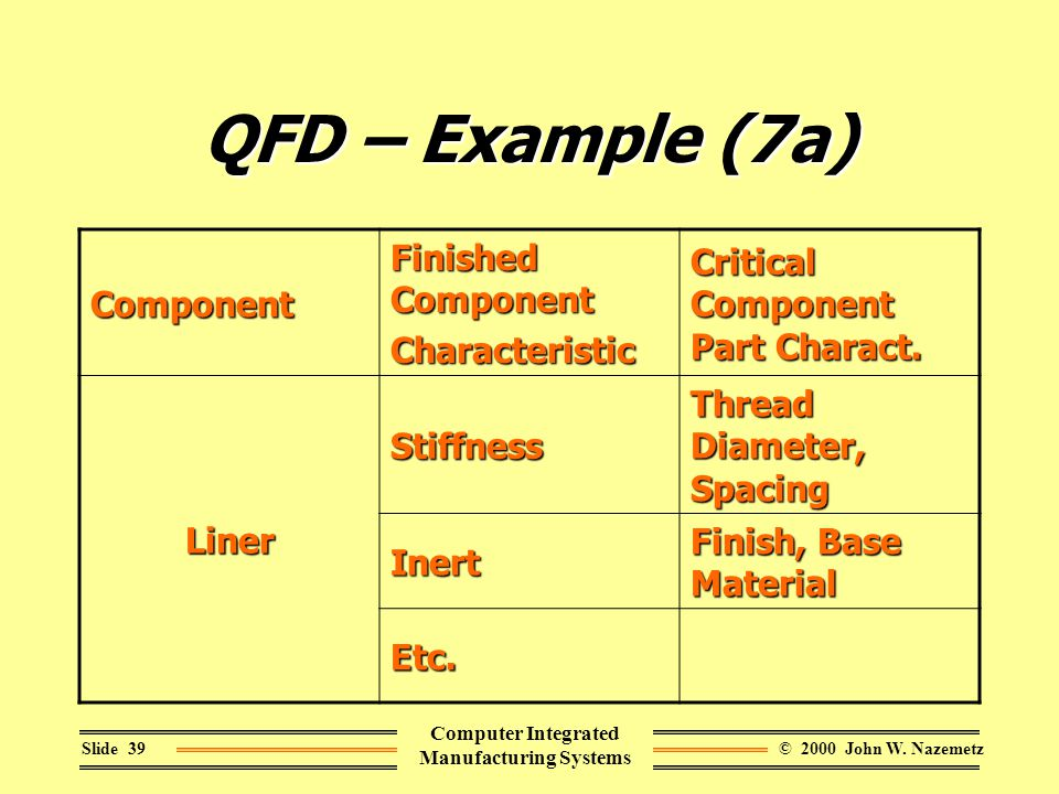 © 2000 John W. NazemetzSlide 39 Computer Integrated Manufacturing Systems QFD – Example (7a) Component Finished Component Characteristic Critical Comp