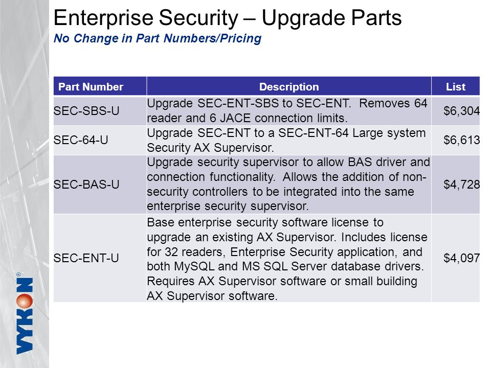 Enterprise Security – Upgrade Parts No Change in Part Numbers/Pricing Part NumberDescriptionList SEC-SBS-U Upgrade SEC-ENT-SBS to SEC-ENT.