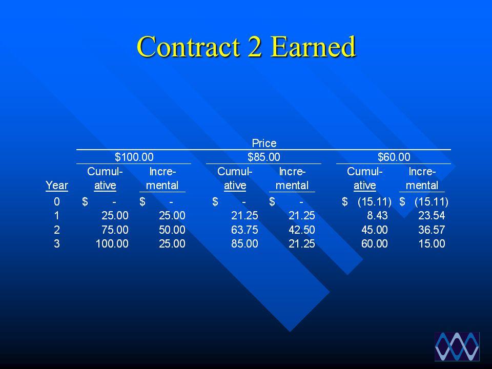 Contract 2 Earned
