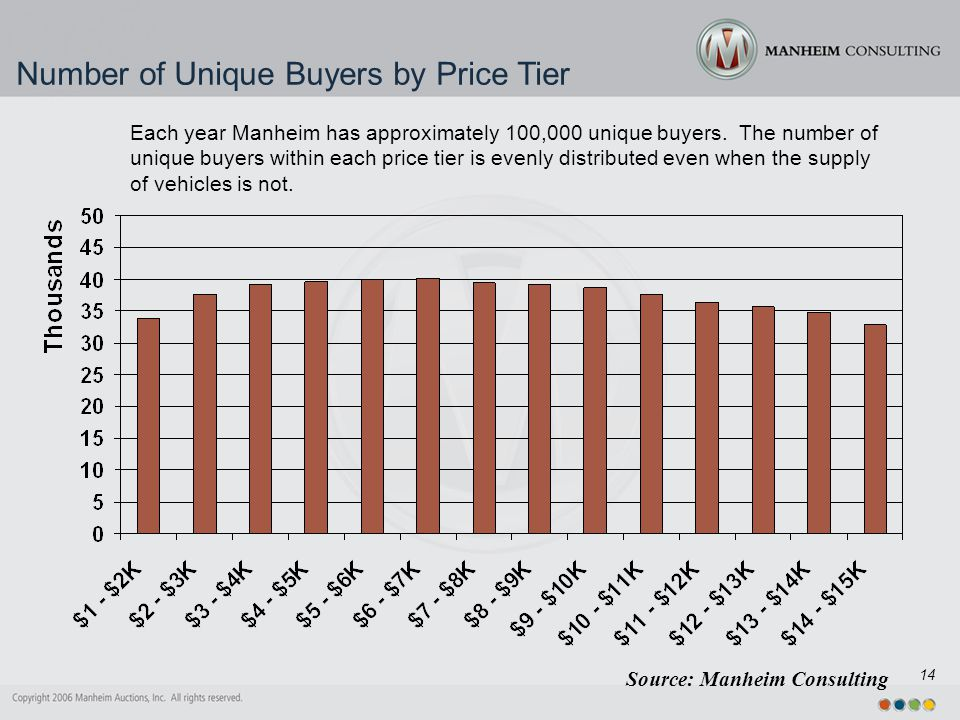 14 Number of Unique Buyers by Price Tier Source: Manheim Consulting Each year Manheim has approximately 100,000 unique buyers.