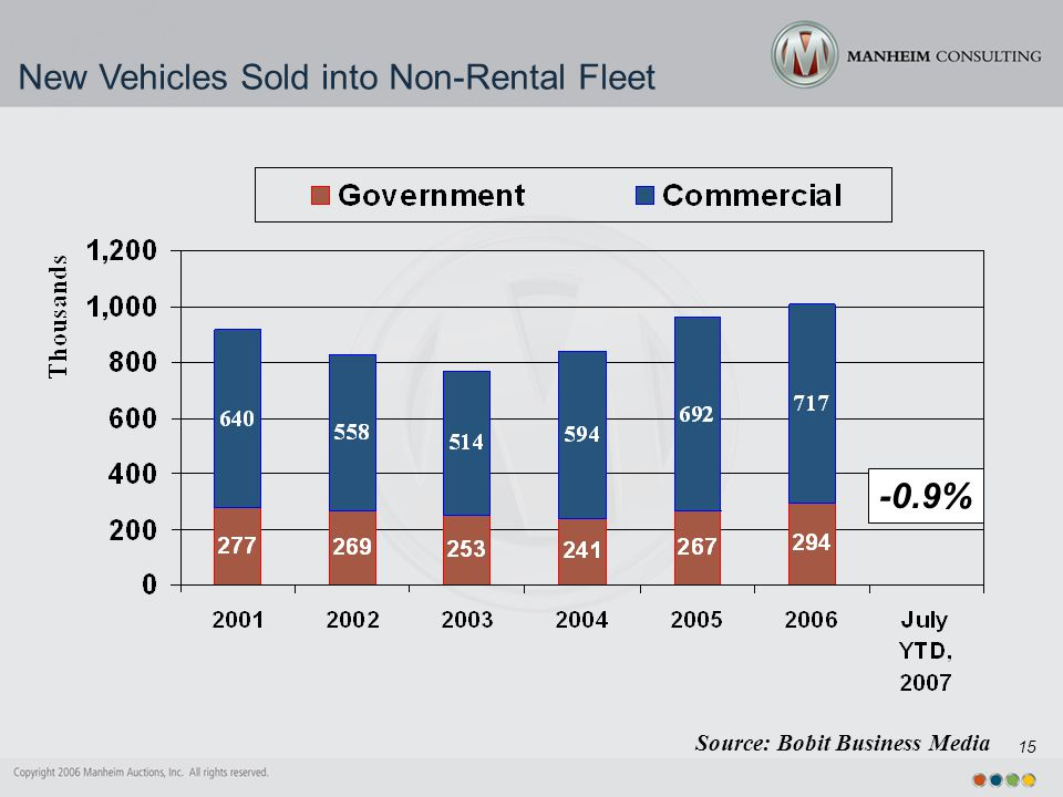 15 New Vehicles Sold into Non-Rental Fleet Source: Bobit Business Media -0.9%