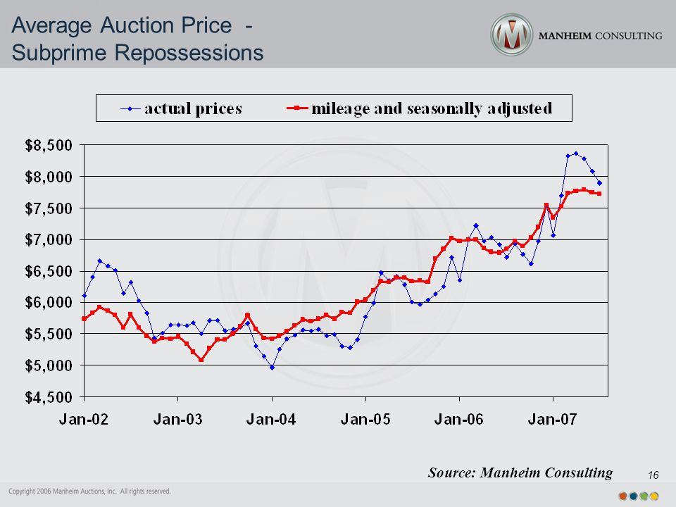 16 Source: Manheim Consulting Average Auction Price - Subprime Repossessions
