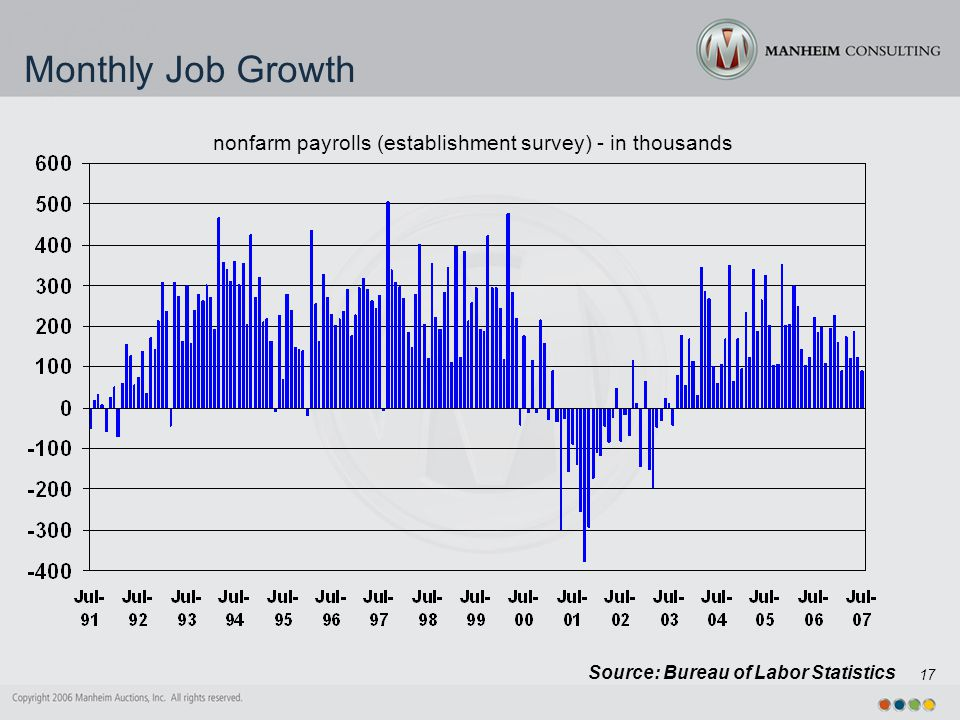 17 Monthly Job Growth Source: Bureau of Labor Statistics nonfarm payrolls (establishment survey) - in thousands
