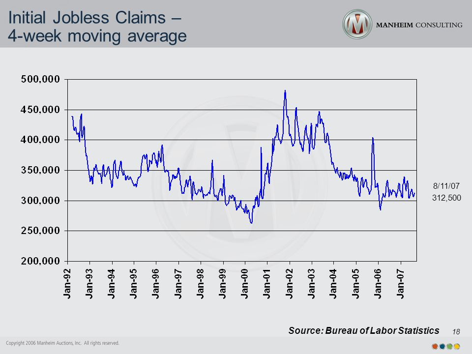 18 Source: Bureau of Labor Statistics Initial Jobless Claims – 4-week moving average 8/11/07 312,500