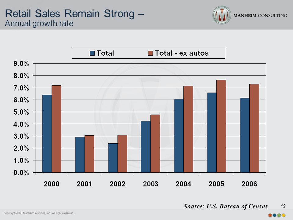 19 Retail Sales Remain Strong – Annual growth rate Source: U.S. Bureau of Census