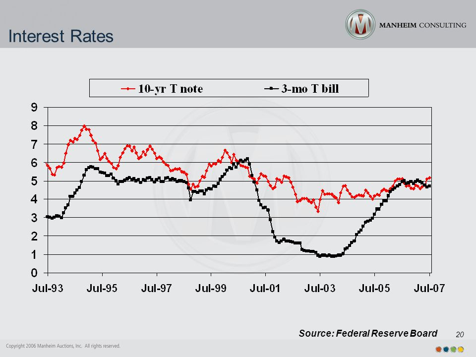 20 Interest Rates Source: Federal Reserve Board