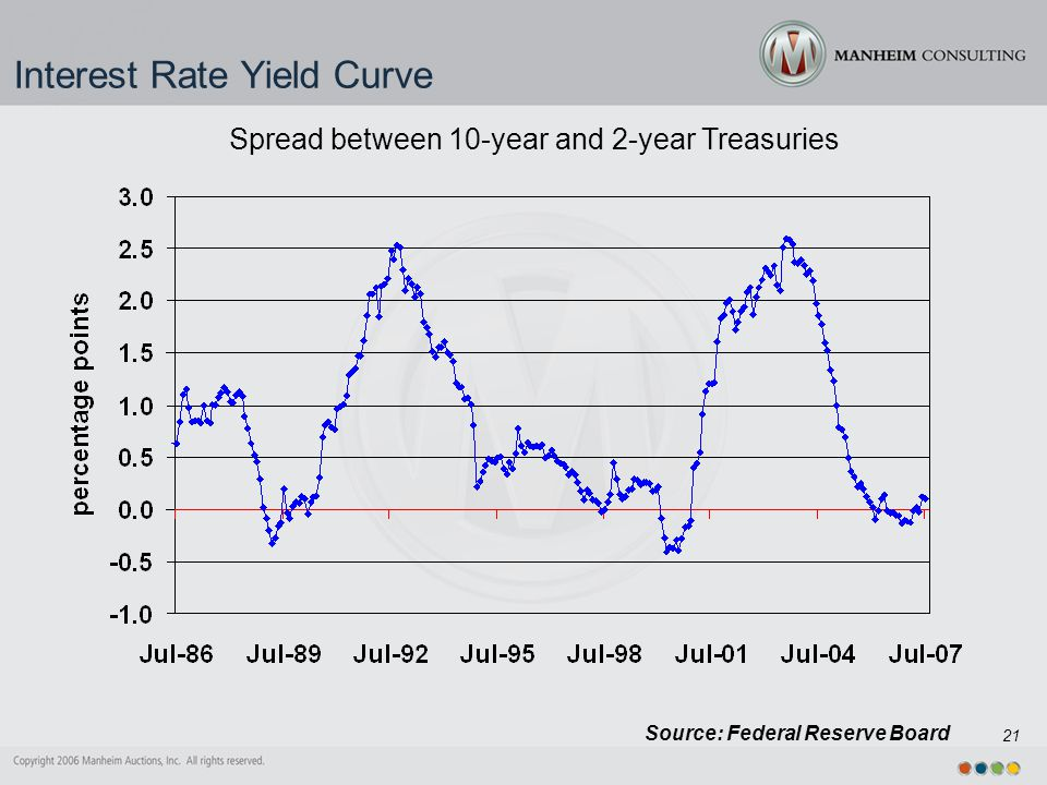 21 Interest Rate Yield Curve Source: Federal Reserve Board Spread between 10-year and 2-year Treasuries