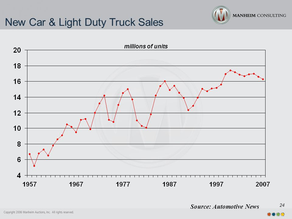 24 New Car & Light Duty Truck Sales millions of units Source: Automotive News