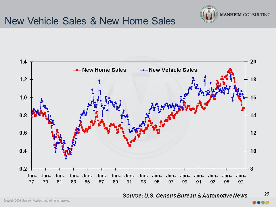 25 New Vehicle Sales & New Home Sales Source: U.S. Census Bureau & Automotive News