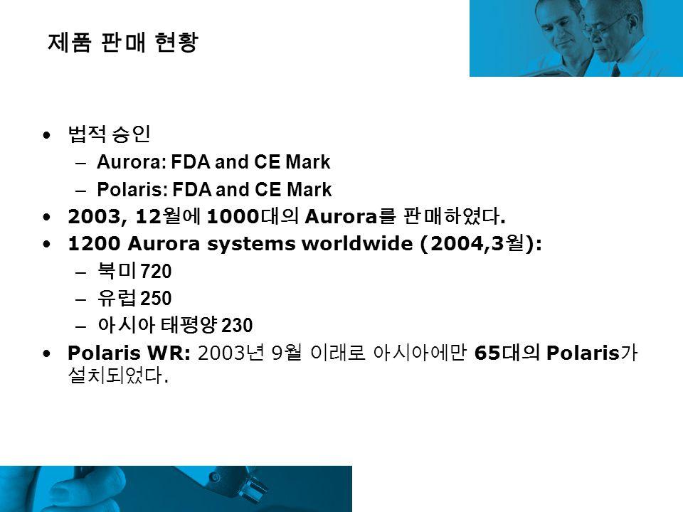 제품 판매 현황 법적 승인 –Aurora: FDA and CE Mark –Polaris: FDA and CE Mark 2003, 12 월에 1000 대의 Aurora 를 판매하였다. 1200 Aurora systems worldwide (2004,3 월 ): – 북미