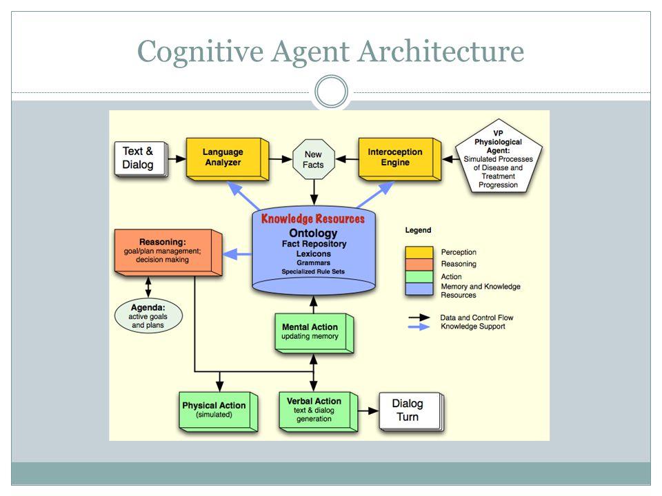 Cognitive Agent Architecture
