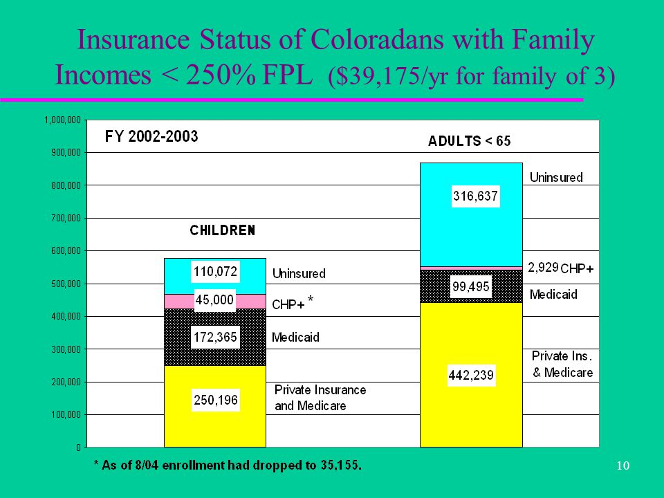 10 Insurance Status of Coloradans with Family Incomes < 250% FPL ($39,175/yr for family of 3)