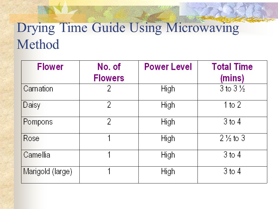 Drying Time Guide Using Microwaving Method