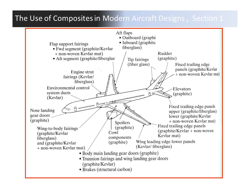 The Use of Composites in Modern Aircraft Designs, Section 1
