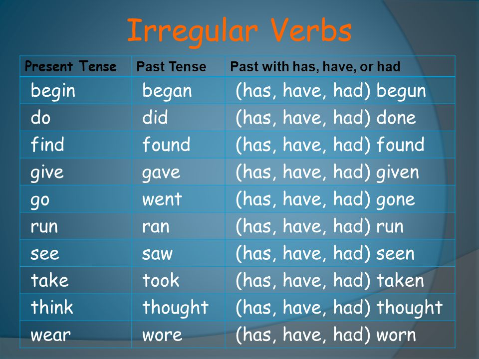 Irregular Verbs Present Tense Past TensePast with has, have, or had begin began (has, have, had) begun do did (has, have, had) done find found (has, h
