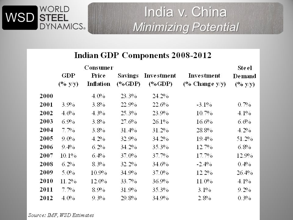 India v. China Minimizing Potential